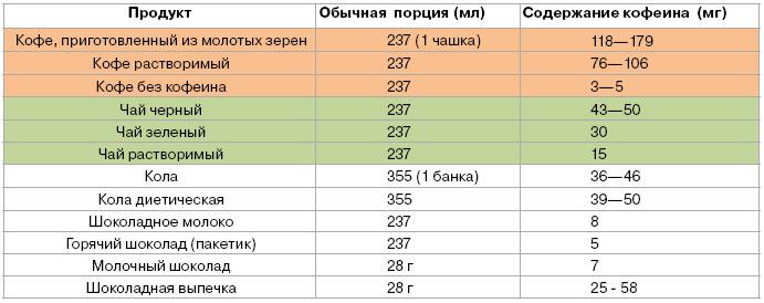 Таблица содержания кофеина в продуктах
